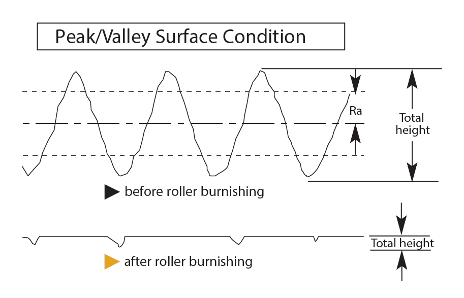 Condición de la superficie del pico /valle Borrador