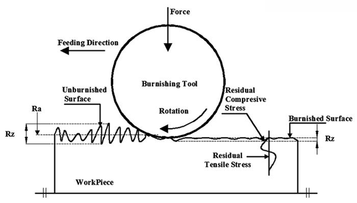 Qué tal el proceso de RBT roller_burnishing herramientas de bruñido de rodillo RBT